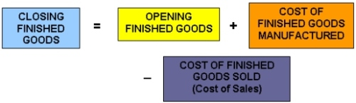 Formula for Closing Finished Goods